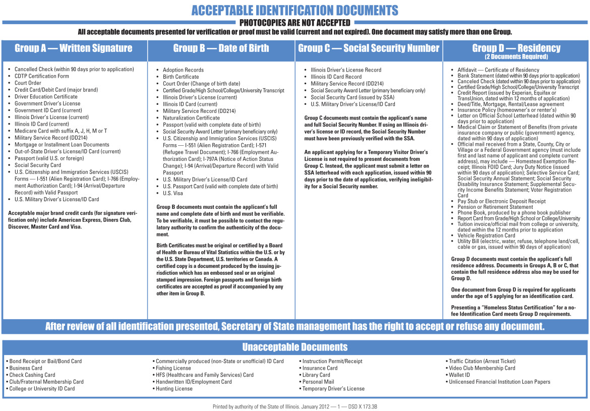 A list of acceptable documents needed to get a driver's license under current state law.